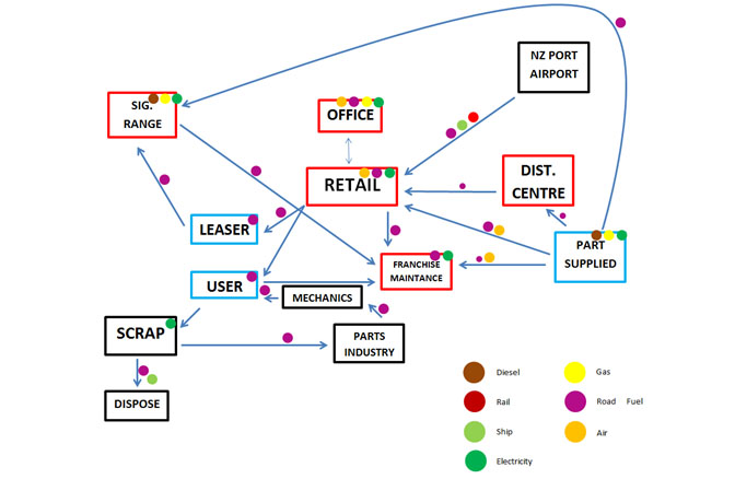 Case Study Toyota Nz Sbc Value Chain Guide