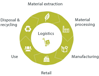 O-I Glass's value chain