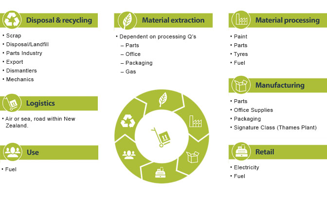 Case Study: Toyota NZ - SBC Value Chain Guide